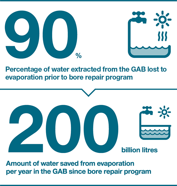 Percentage of water extracted from the GAB lost to evaporation prior to bore repair program: 90%. Amount of water saved from evaporation per year in the GAB since bore repair program: 200 billion litres.