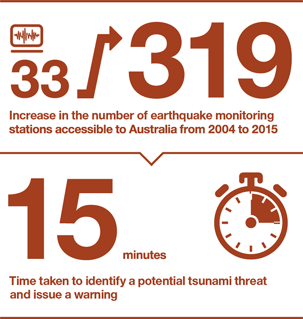 Increase in the number of earthquakes monitoring stations accessible to Australia from 2004 to 2015: 33 to 319. Time taken to identify a potential tsunami threat and issue a warning: 15 minutes.