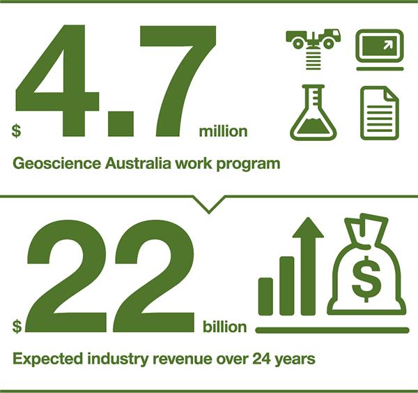 Geoscience Australia work program: $4.7 million. Expected industry revenue over 24 years: $22 billion.