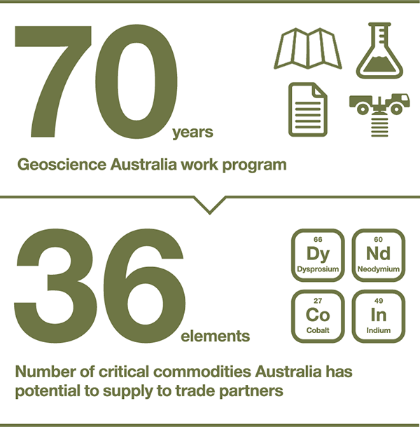 Geoscience Australia work program: 70 years. Number of critical commodities Australia has potential to supply to trade partners: 36 elements.