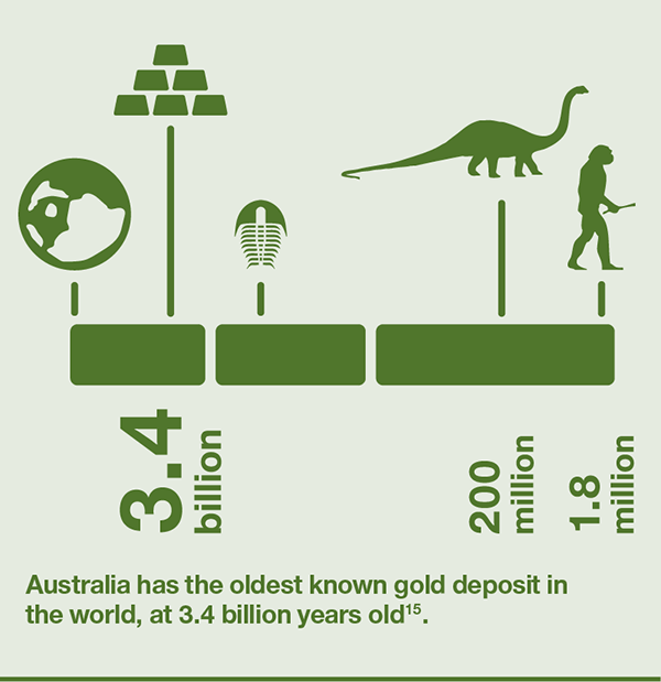 Australia has the oldest known gold deposit in the world, at 3.4 billion years old.