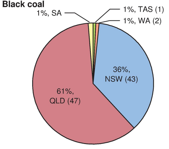 Distribution of EDR of black coal by Australian jurisdiction as at December 2016. Where applicable, the number of mines in each jurisdiction is in brackets after the percentage of EDR in each jurisdiction.